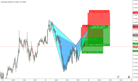 AUDUSD: A possible bat pattern is to complete