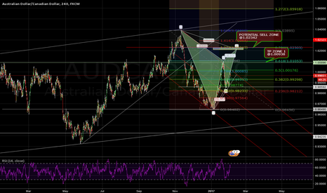 AUDCAD: AUDCAD 4H SHORT TO COME WITH GARTLEY PATTERN