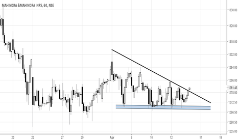 M_M: Mahindra and Mahindra-hourly ,price moving out of the triangle