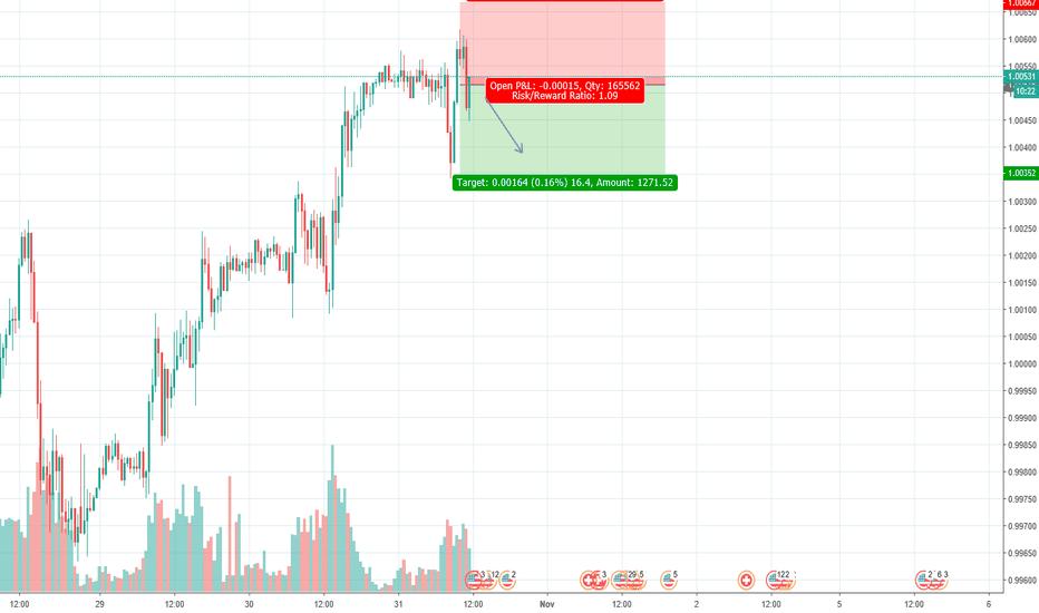 USDCHF: USD/CHF high Probability 1:1 trade