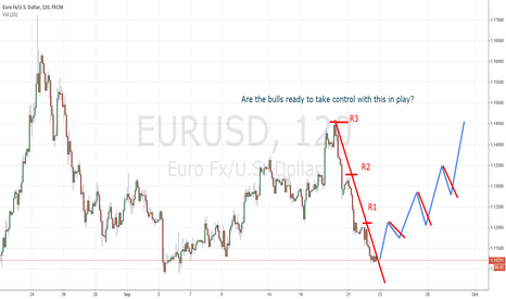 EURUSD: Bulls are getting ready to go long when R1 is taken out