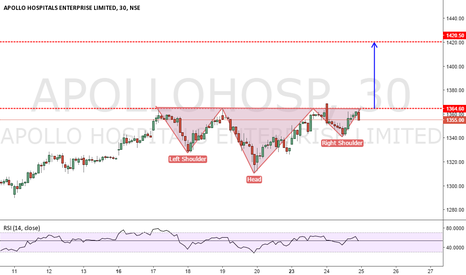 APOLLOHOSP: APOLLO HOSPITAL H&S PATTERN