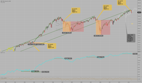 SP1!: SP500 SP1! Monthly PATTERN suggests sell in December