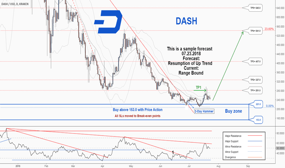 DASHUSD: A new trading opportunity to buy in DASHUSD