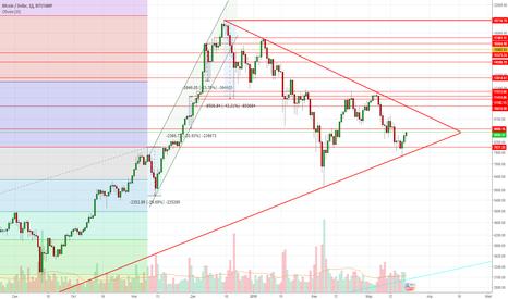 BTCUSD: Выход из треугольника??