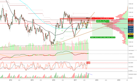 XAUUSD: Will Gold Drop to 1132.83?