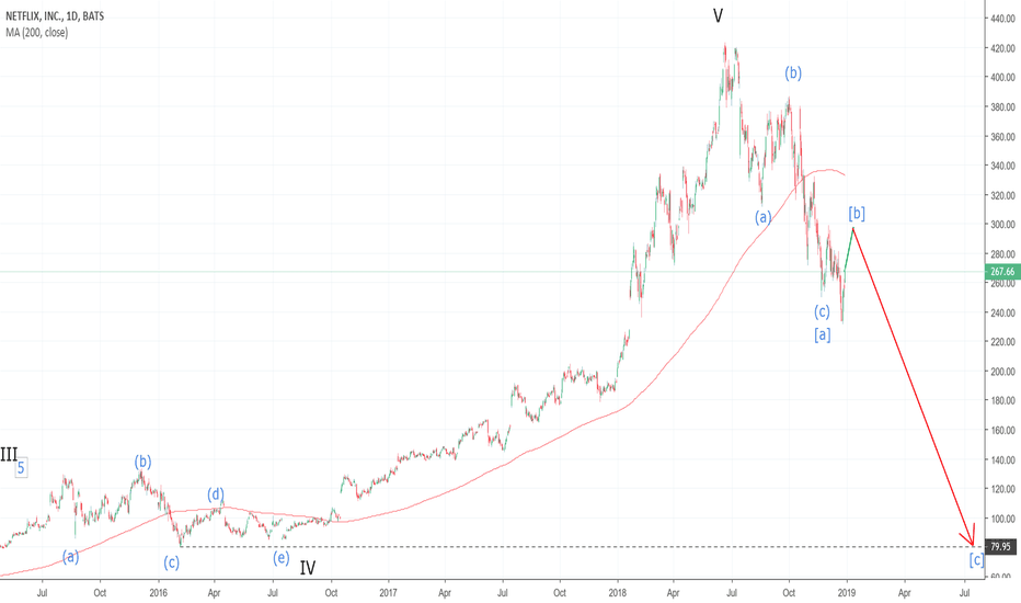 NFLX: NFLX is Getting Thrown a Beating!