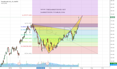 FB: Bearish Butterfly in $FB