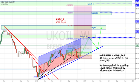 UKOIL: My plan for Oil, Go long.