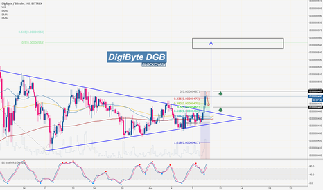 DGBBTC: DigiByte: Money Flow, buy opportunity, short-term target