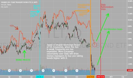 TLT: US Bonds, Yen, and the Italy referendum