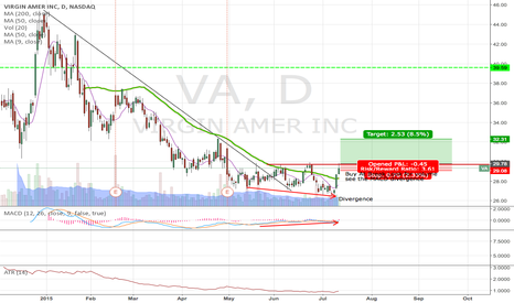 VA: Buy VA at breakout