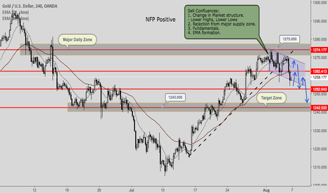 XAUUSD: Gold: A change in market structure.