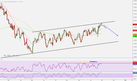 USDCAD: USDCAD candles fading momentum