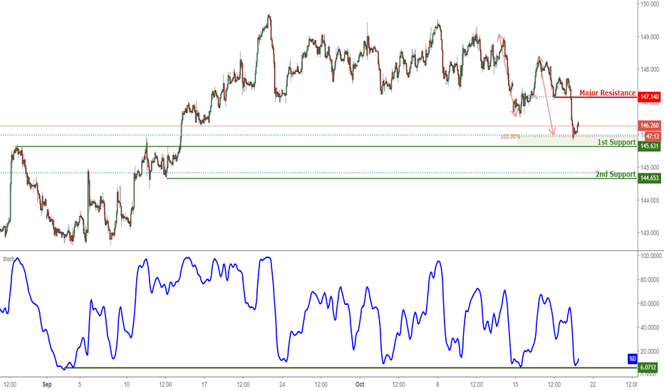GBPJPY: GBPJPY Bounced Off Support, Potential For A Further Rise