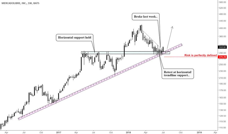 MELI: Another stock ready to run - MELI