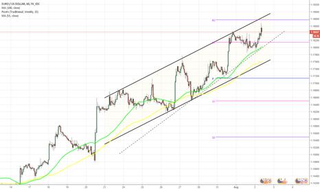 EURUSD: EUR/USD - Daily outlook