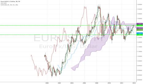 EURUSD: EURUSD range breakout ichimoku mane$