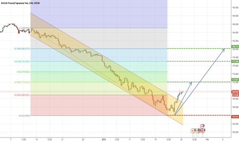 GBPJPY: GBPJPY 4H CORRECTIVE STRUCTURE BREAKOUT
