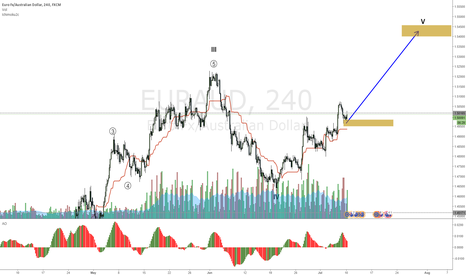 EURAUD: EURAUD next wave up looks to have started
