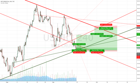 USOIL: Long & Short entries
