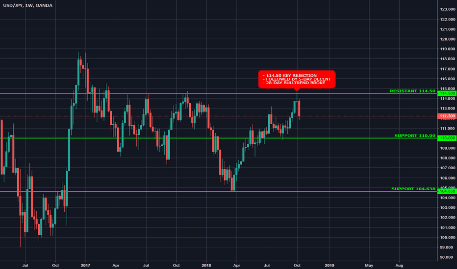 USDJPY: Is it the end of the bull's day for USDJPY?