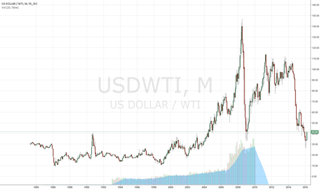 USDWTI: 1400% increase in the price of oil per barrel