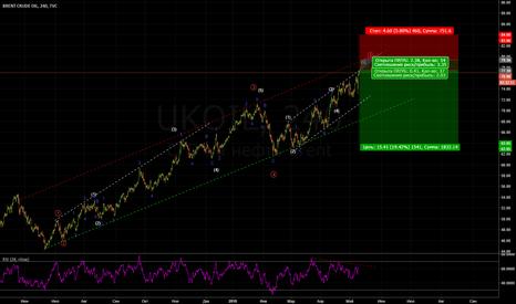 UKOIL: Нефть: последние задерги.