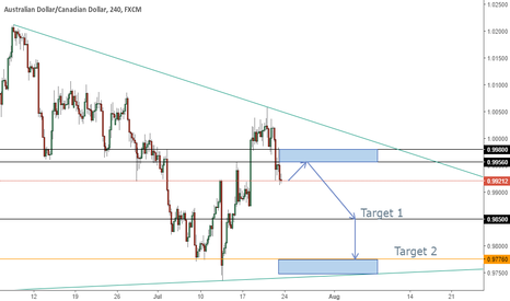 AUDCAD: AUDCAD - Short when retest