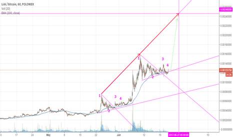 LSKBTC: Lisk to double in price next week?