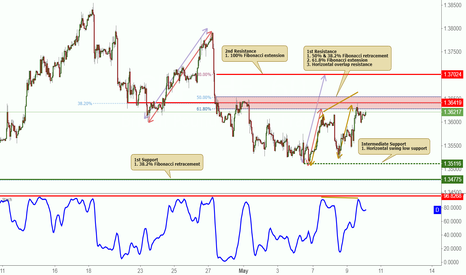 GBPCHF: GBPCHF is testing resistance, potential reversal!