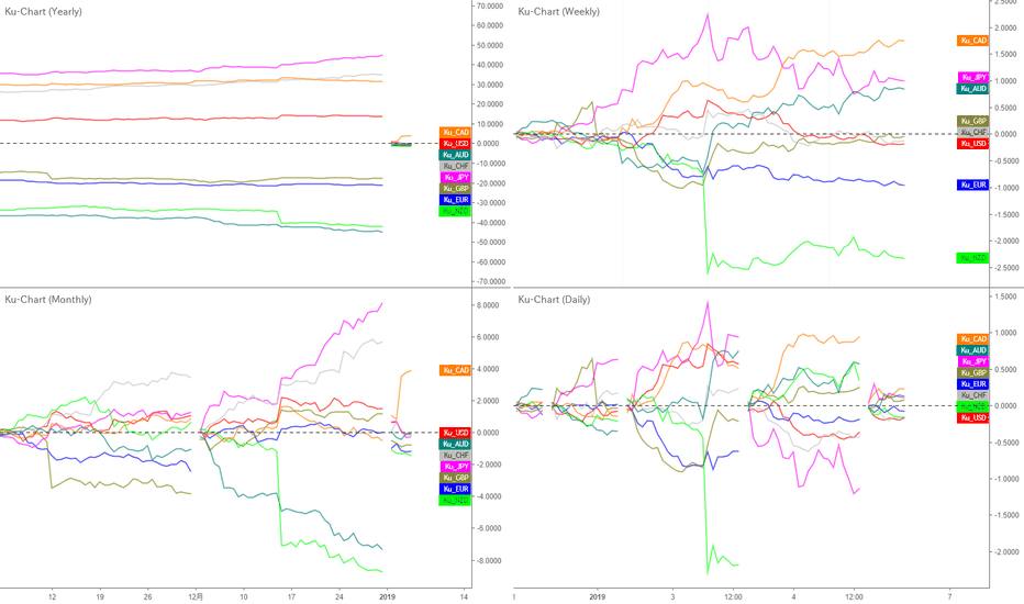 USDJPY: 今日はUSDCADでスキャル|年次、月次、週次、日次で通貨の強弱を比較