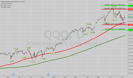 QQQ: OPENING: QQQ AUG 25TH 131/134/143/145 IRON CONDOR