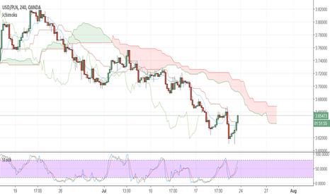 USDPLN: USD/PLN Short term trade