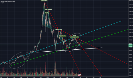 BTCUSD: Bitcoin - All you need to know