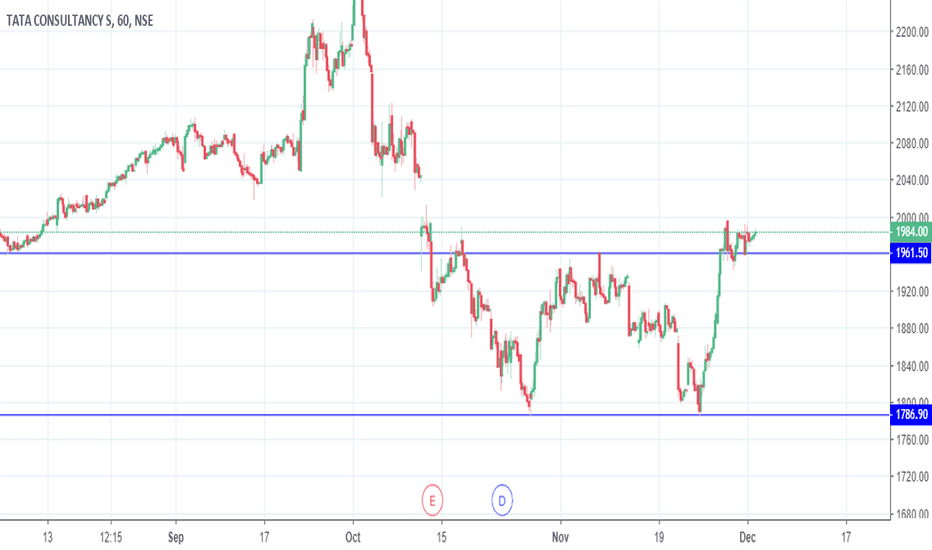 TCS: TCS - Double Bottom Buy