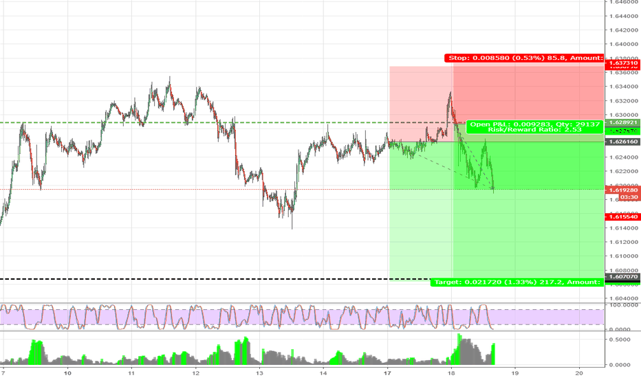 EURAUD: EURAUD Selling back into the daily ,382