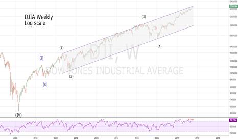 DJI: DJIA at Multi- Year Resistance Line