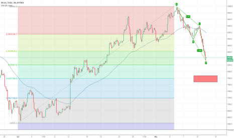 BTCUSD: BTCUSD AB=CD 1:1 MOVE COMPLETED - OR NOT