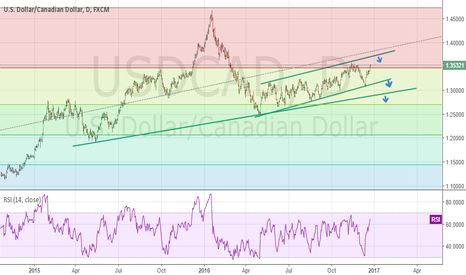 USDCAD: maybe the c wave start