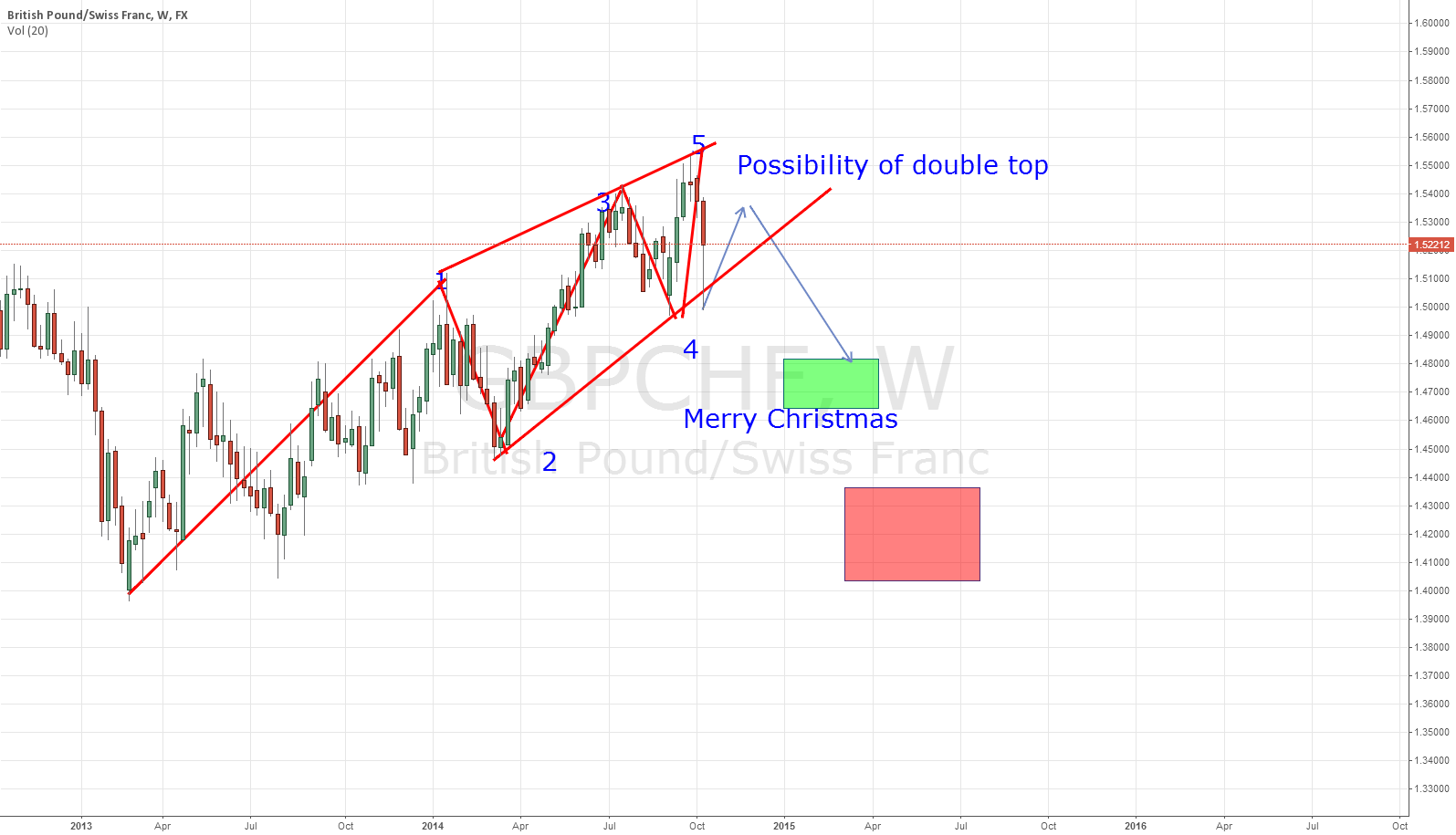 Possiblity till Christmas - Bearish