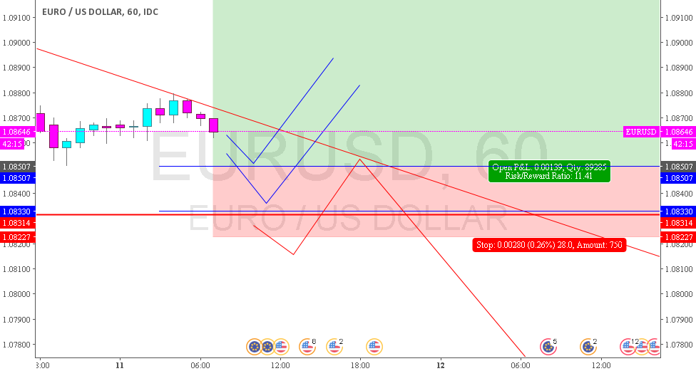 EURUSD - good opportunity to buy again