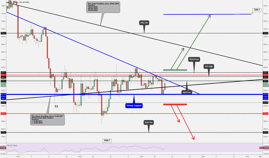 BTCUSD: BITCOIN - Over 10 Days Sideways Movements Start To End?!