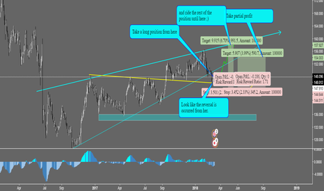 GBPJPY: Long GBP/JPY for the reversal