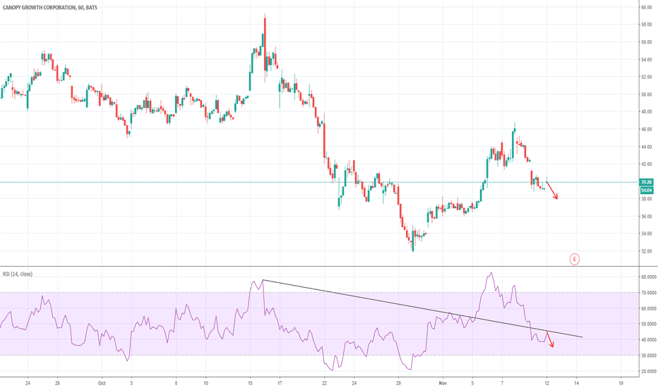 CGC: Canopy Growth Corporation SHORT --> Rsi Trend Lines