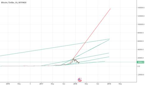 BTCUSD: 2018 yılı BTC öngörüm tam olarak noktası noktasına budur.