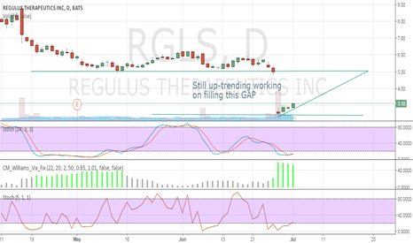 RGLS: Still up-trending working