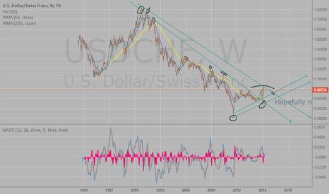 USDCHF: Lower Tops Turning into Higher Bottoms