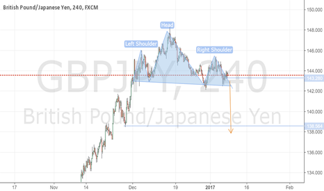 GBPJPY: gbpjpy head and shoulders