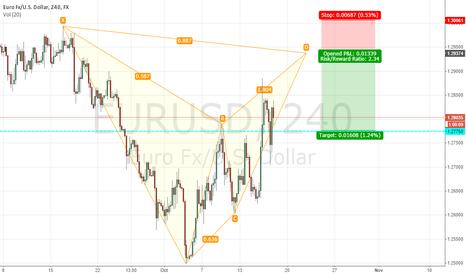 EURUSD: EUR USD H4  Short opptunir